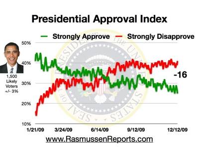 Obama_approval_index_december_12_2009