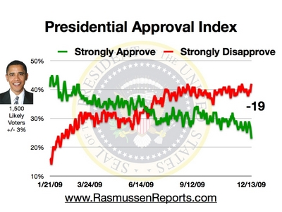 Obama_approval_index_december_13_2009