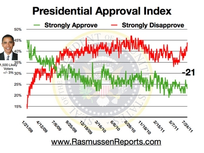 Obama_approval_index_july_24_2011