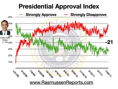 Obama_approval_index_july_30_2011